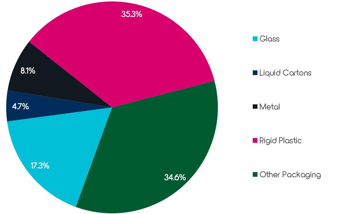 Packaging Market Share in the European Beverage Market – Source: Euromonitor